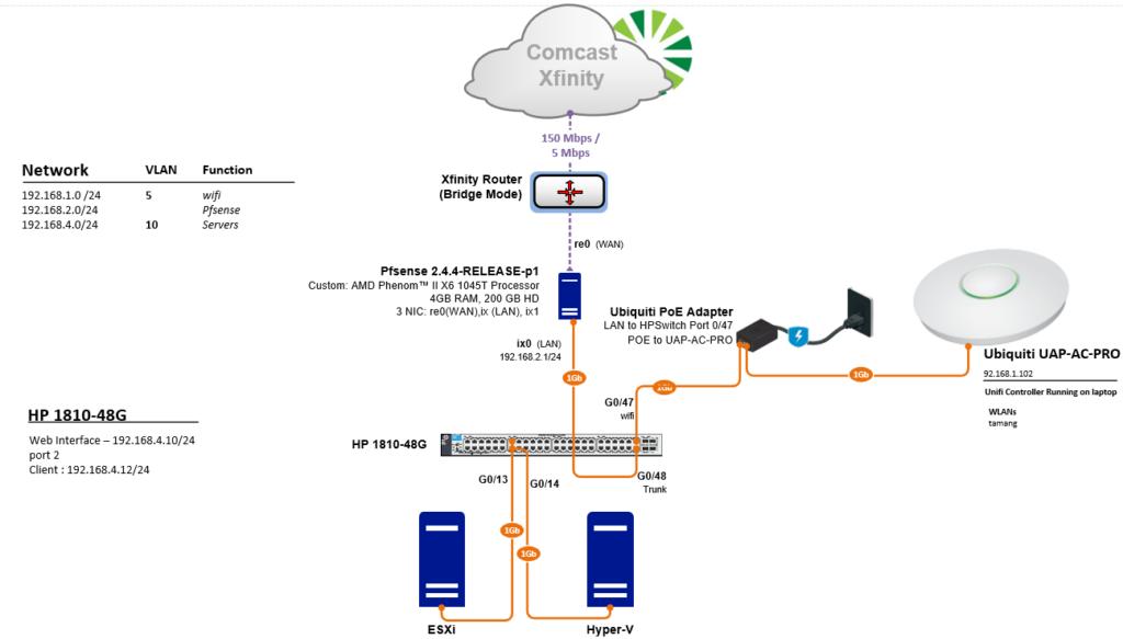 Home Network – pfSense,HP 1810-48G, UniFi UAP-AC-PRO
